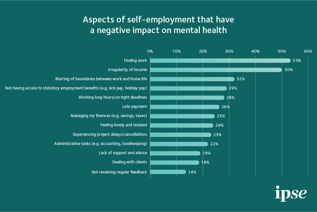 Negative impacts on mental health