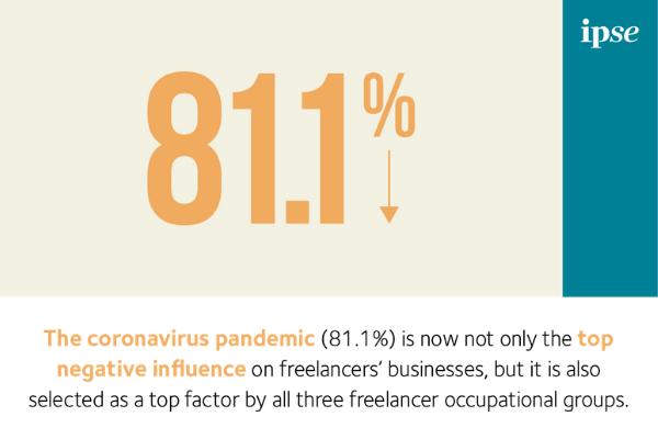 The coronavirus is top negative influence on freelancers' businesses