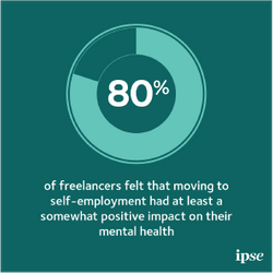 80% of freelancers felt moving to self-employment had at least a somewhat positive impact on their mental health, with 48% saying it was very positive