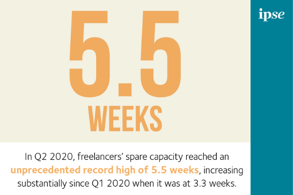 Freelancers' spare capacity at record high