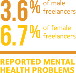 For 2017, 3.6% of male UK freelancers and 6.7% of female self-employed workers reported mental health problems