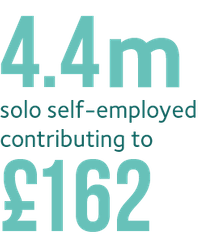 There are around 4.4 million solo self-employed in the UK in 2020, contributing as much as £162 billion to the UK economy