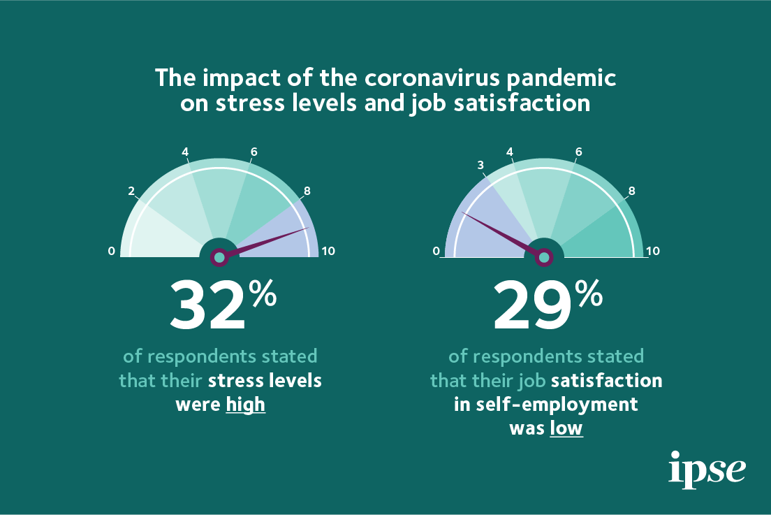Stress levels and job satisfaction
