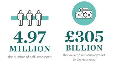 4.97 million self-employed