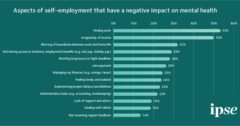 Aspetcs of self-employment that have a negative impact on mental health